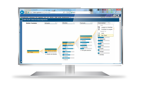 Gestión de la logística y operativa funcional de la empresa. Estructura del software de gestión iECSWaste.