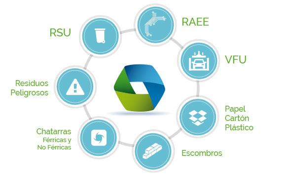 Módulos de gestión vertical RAEE, papel, cartón, plásticos, residuos peligrosos, chatarra, escombros, RSU, VFU. Estructura del software de gestión iECSWaste.